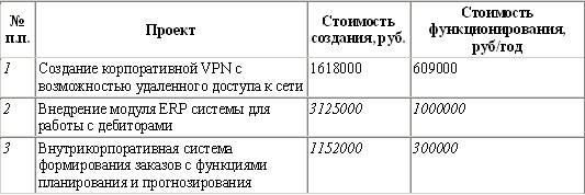 Таблица 4 совокупная стоимость